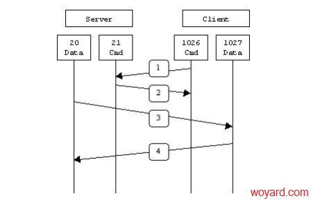 FTP主动模式和被动模式的区别